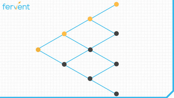 Optimal Binomial with border (study tips series)