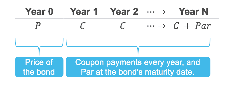 What is a bond - generalised timeline
