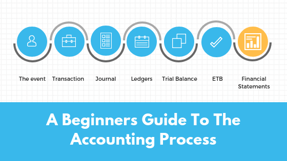 Introduction to Accounting Process - Feature Image
