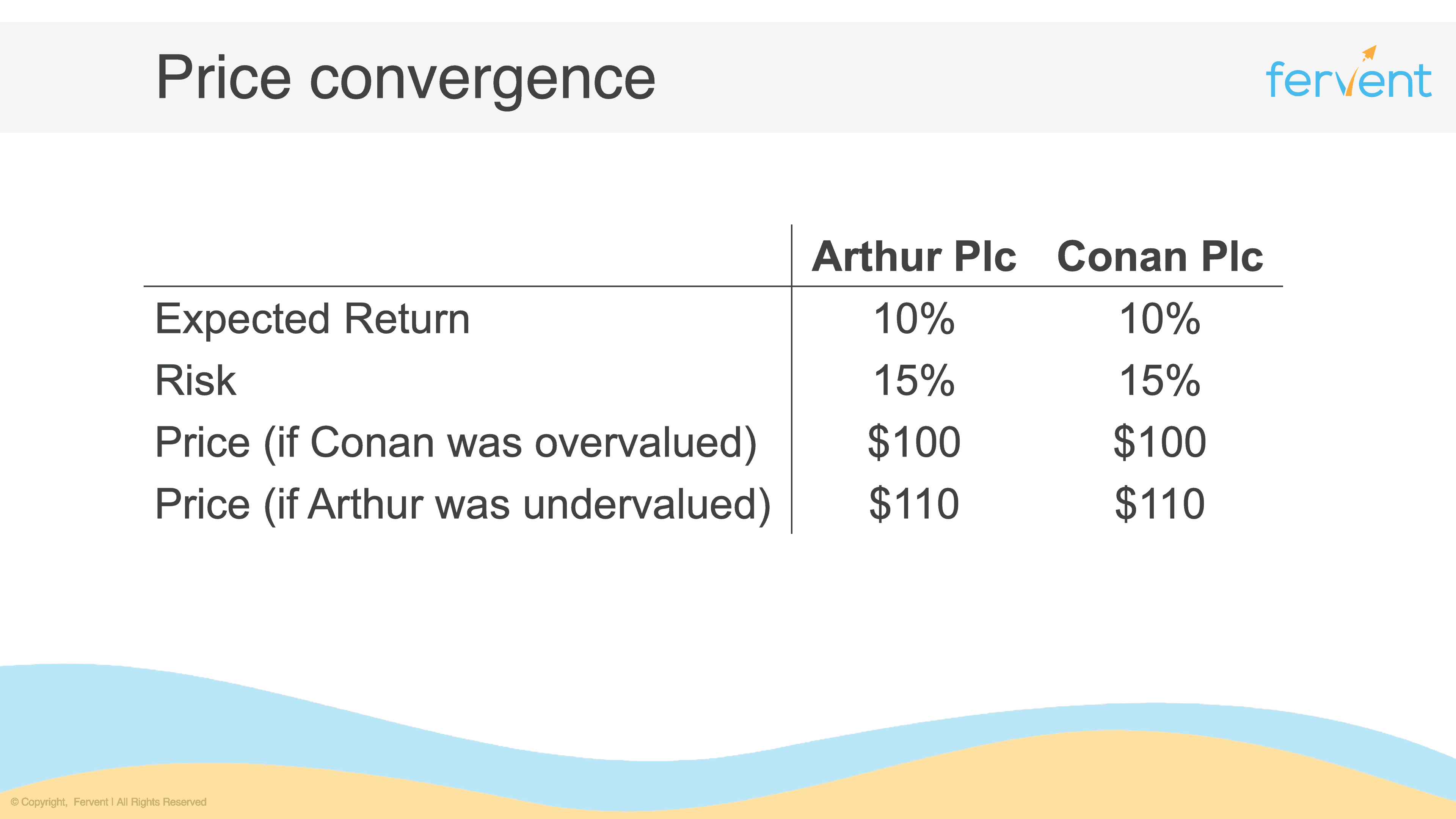 Slide showing price convergence