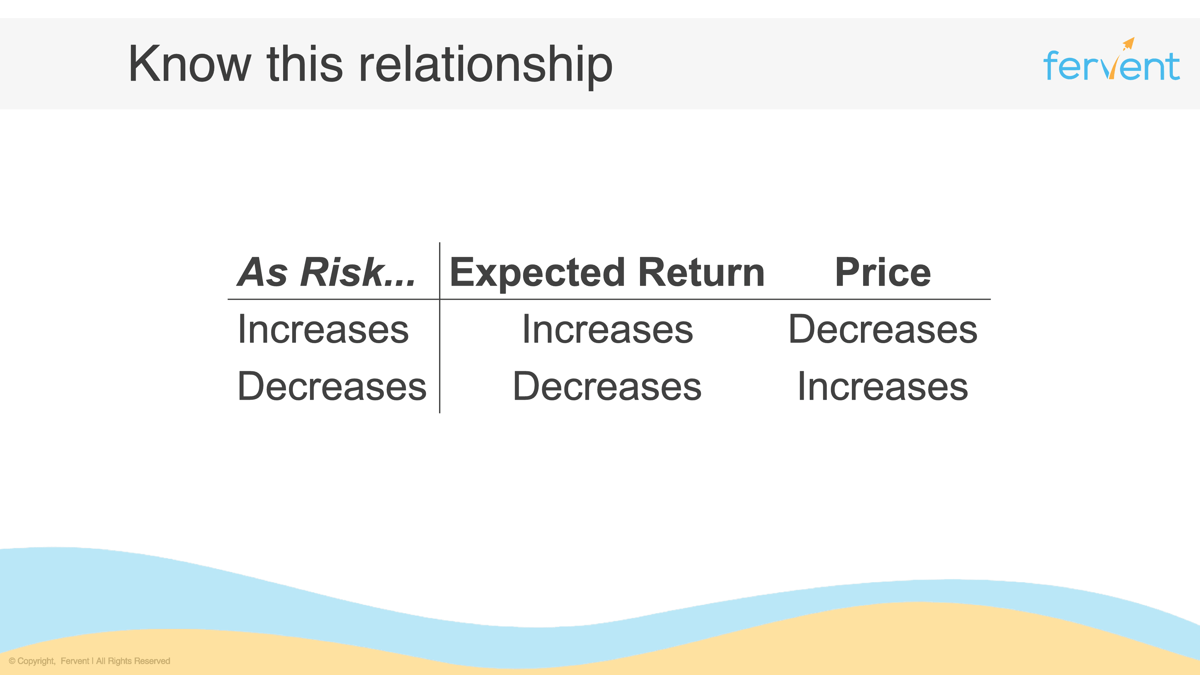 Relationship between price, risk, and return