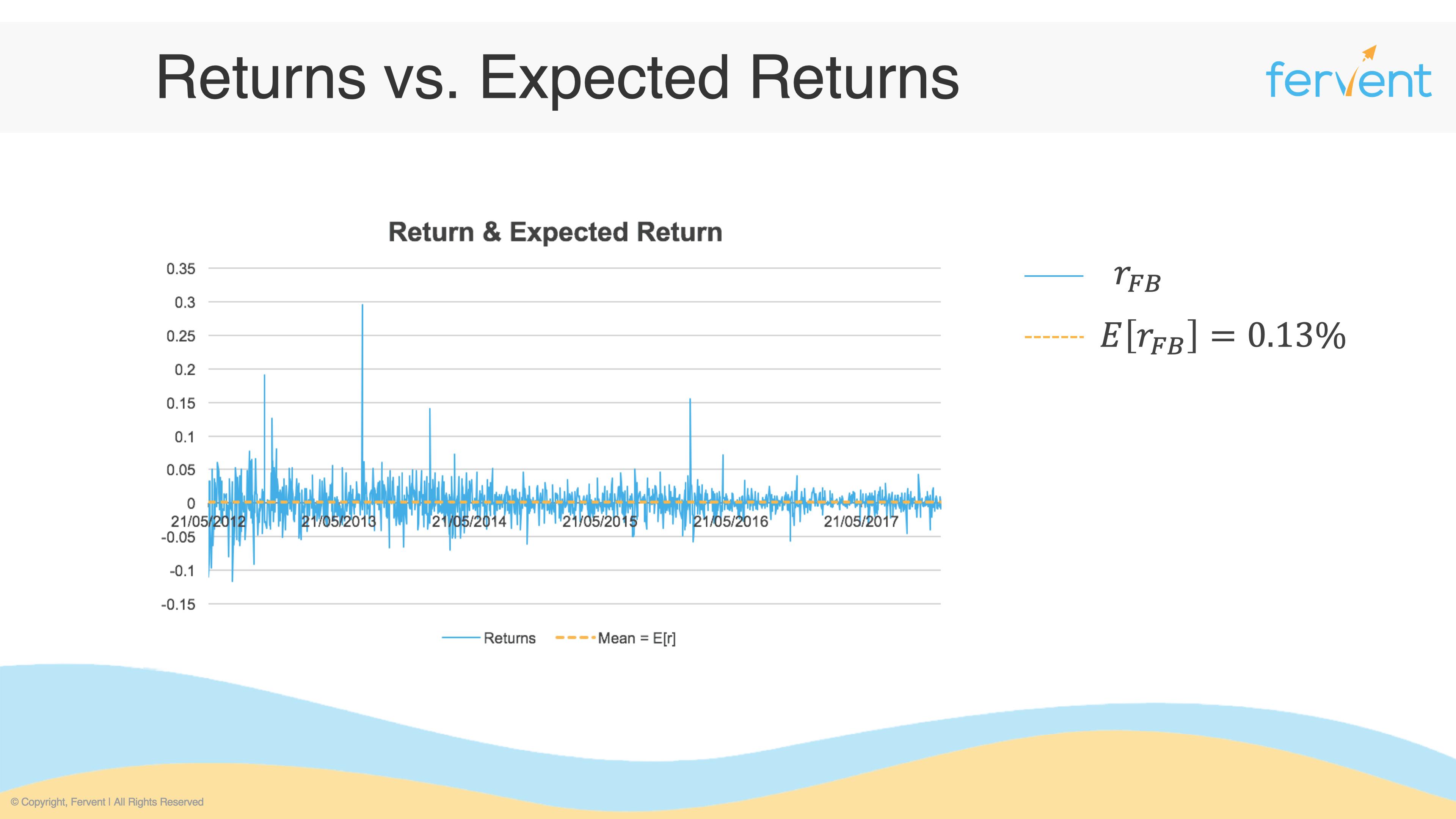 Slide showing returns vs expected returns