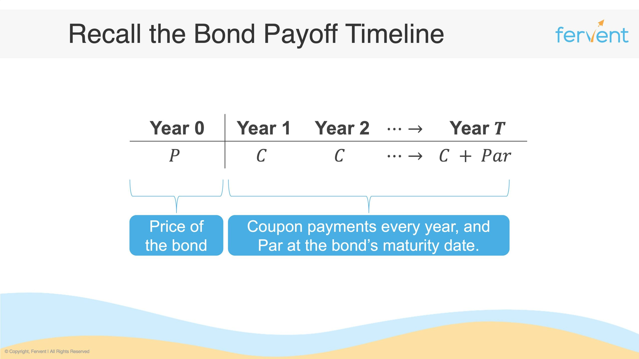 Slide showcasing a traditional bond's payoff timeline
