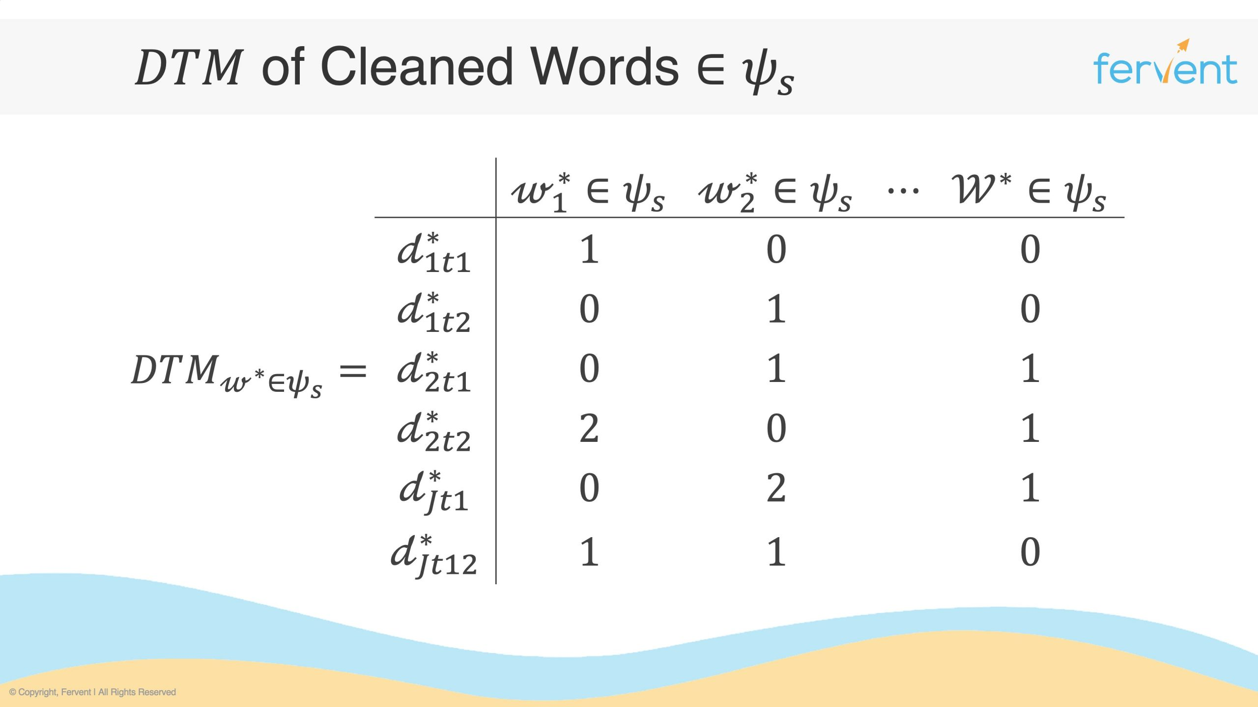 Slide showcasing a document term matrix comprising cleaned words which belong to a sentiment language