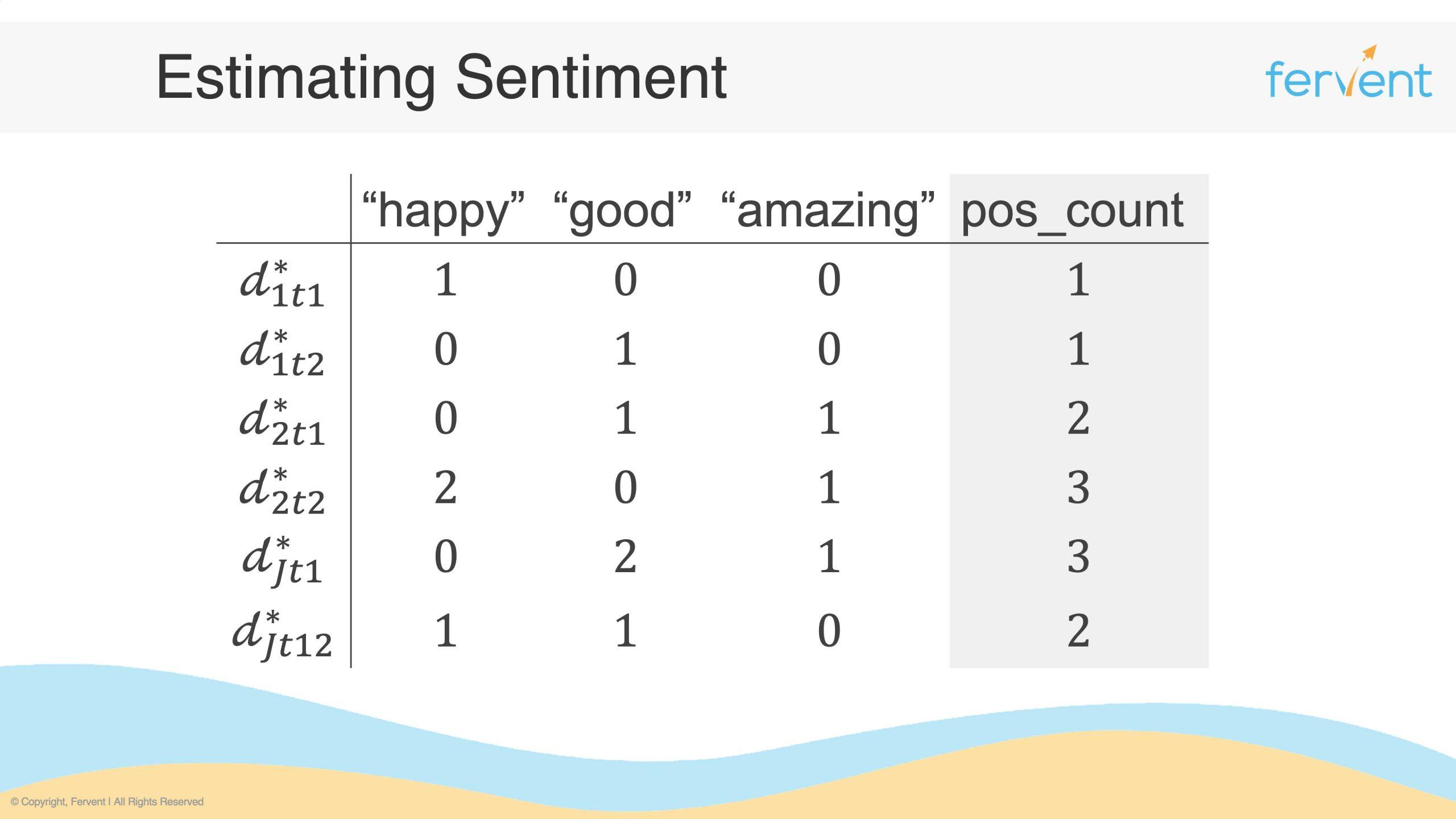 Slide showcasing positive sentiment counts